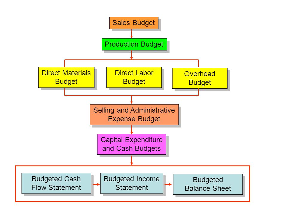 Sales Budget Production Budget Direct Materials Budget Direct Materials Budget Direct Labor Budget Direct Labor Budget Overhead Budget Overhead Budget Selling and Administrative Expense Budget Selling and Administrative Expense Budget Budgeted Income Statement Budgeted Income Statement Capital Expenditure and Cash Budgets Capital Expenditure and Cash Budgets Budgeted Cash Flow Statement Budgeted Balance Sheet Budgeted Balance Sheet