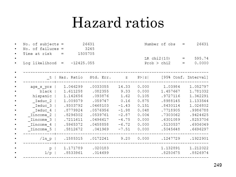 249 Hazard ratios No. of subjects = 26631 Number of obs = 26631 No.