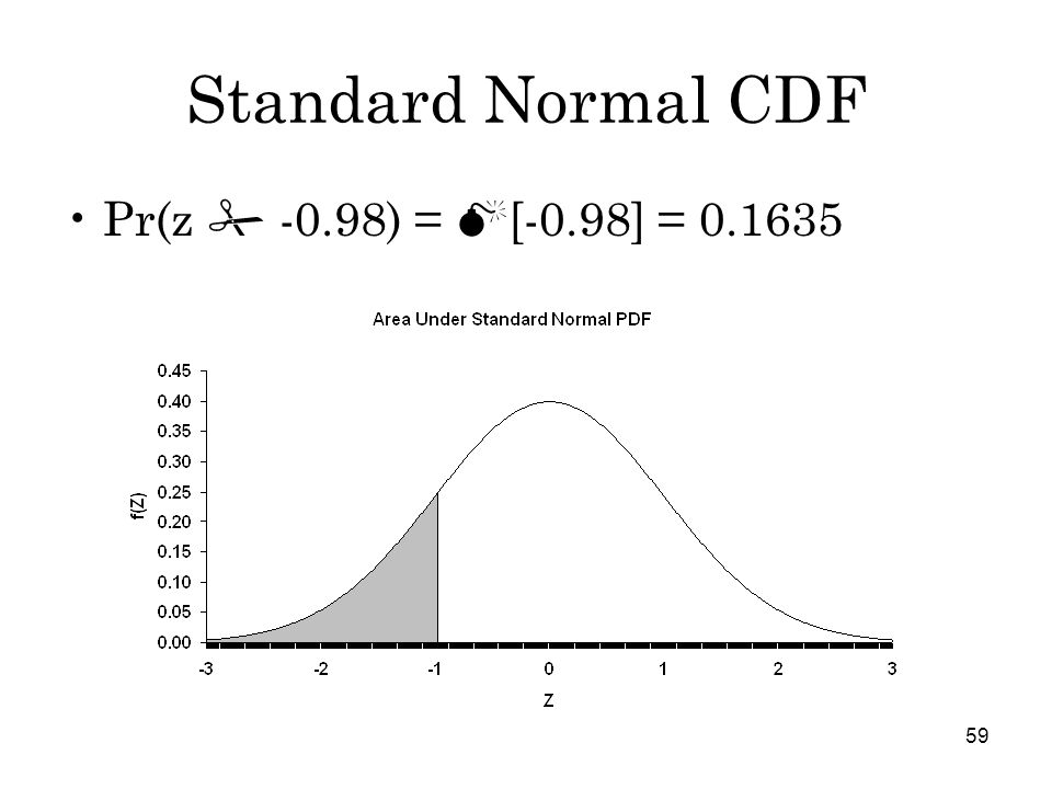 59 Standard Normal CDF Pr(z  -0.98) =  [-0.98] = 0.1635