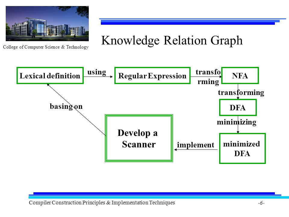 College of Computer Science & Technology Compiler Construction Principles & Implementation Techniques -6- Knowledge Relation Graph Develop a Scanner Lexical definition basing on Regular ExpressionNFA DFA usingtransfo rming minimized DFA minimizing implement