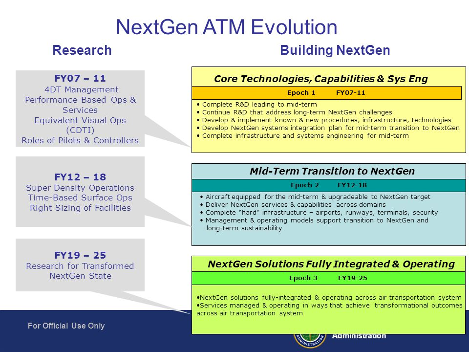 23 Federal Aviation Administration For Official Use Only Building NextGen NextGen ATM Evolution FY07 – 11 4DT Management Performance-Based Ops & Services Equivalent Visual Ops (CDTI) Roles of Pilots & Controllers FY19 – 25 Research for Transformed NextGen State Research Complete R&D leading to mid-term Continue R&D that address long-term NextGen challenges Develop & implement known & new procedures, infrastructure, technologies Develop NextGen systems integration plan for mid-term transition to NextGen Complete infrastructure and systems engineering for mid-term Core Technologies, Capabilities & Sys Eng Epoch 1 FY07-11 Aircraft equipped for the mid-term & upgradeable to NextGen target Deliver NextGen services & capabilities across domains Complete hard infrastructure – airports, runways, terminals, security Management & operating models support transition to NextGen and long-term sustainability Mid-Term Transition to NextGen Epoch 2FY12-18 FY12 – 18 Super Density Operations Time-Based Surface Ops Right Sizing of Facilities NextGen solutions fully-integrated & operating across air transportation system Services managed & operating in ways that achieve transformational outcomes across air transportation system NextGen Solutions Fully Integrated & Operating Epoch 3 FY19-25