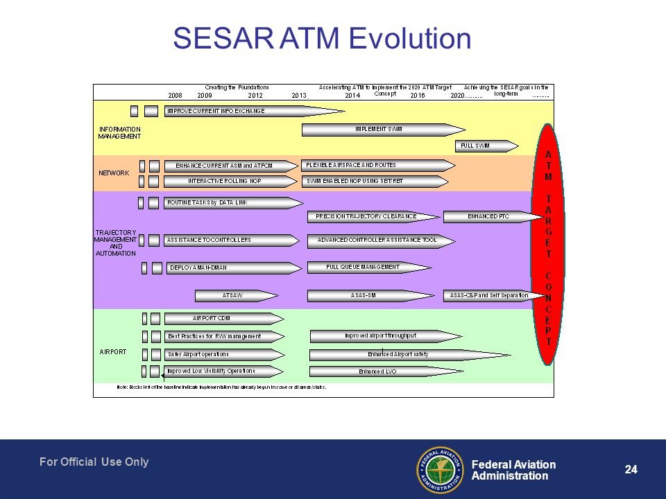 24 Federal Aviation Administration For Official Use Only SESAR ATM Evolution