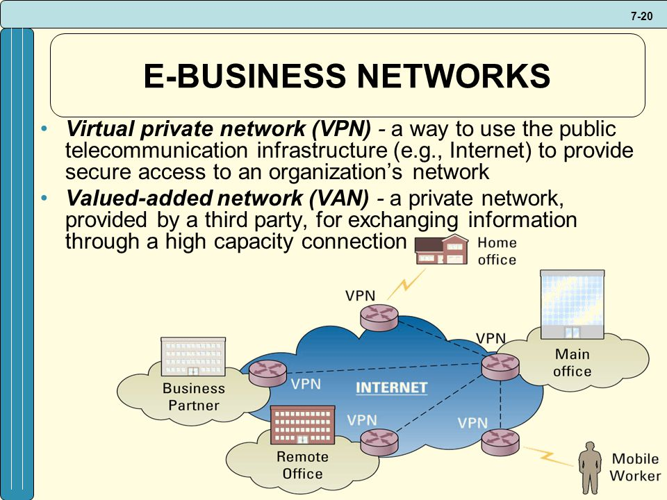 7-20 E-BUSINESS NETWORKS Virtual private network (VPN) - a way to use the public telecommunication infrastructure (e.g., Internet) to provide secure access to an organization's network Valued-added network (VAN) - a private network, provided by a third party, for exchanging information through a high capacity connection