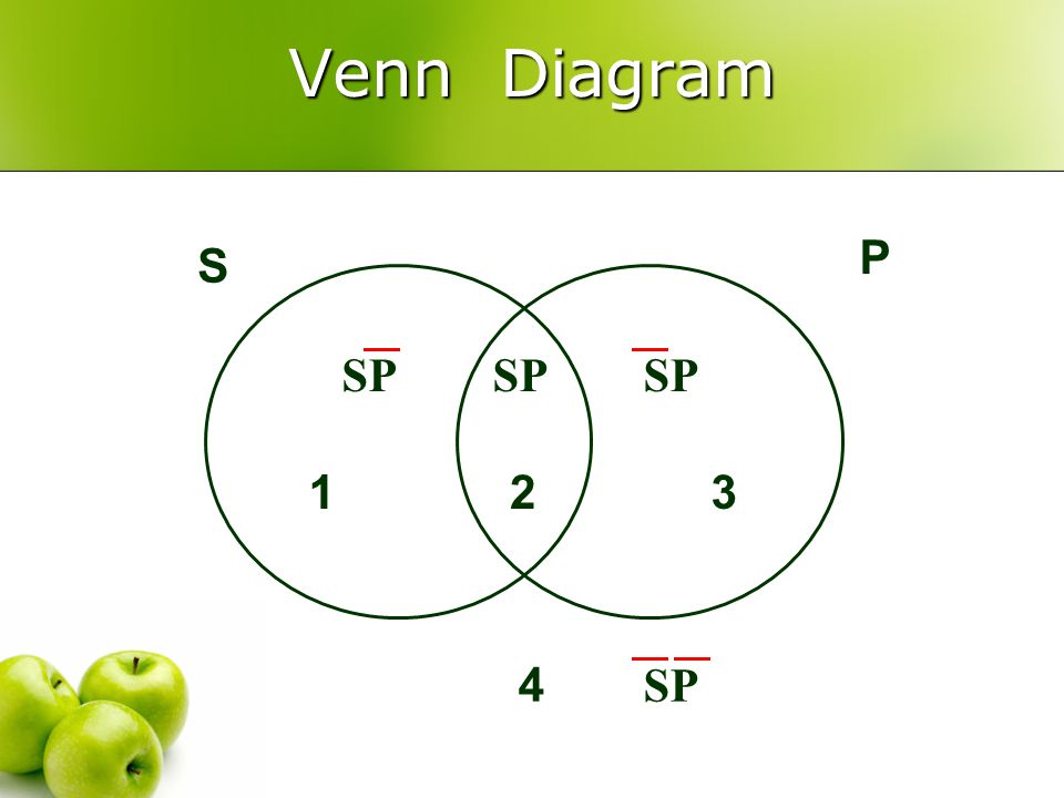 Syllogistic Logic 1 C Categorical Propositions 2 V Venn Diagram 3