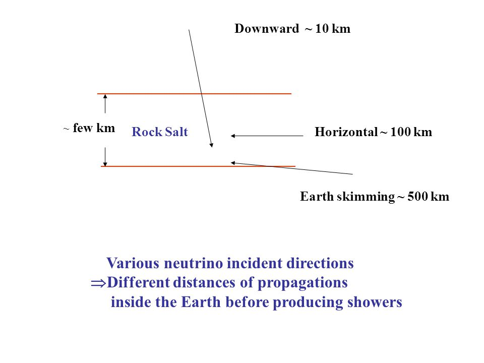 Rock Salt Various neutrino incident directions  Different distances of propagations inside the Earth before producing showers Downward ~ 10 km Horizontal ~ 100 km Earth skimming ~ 500 km ~ few km