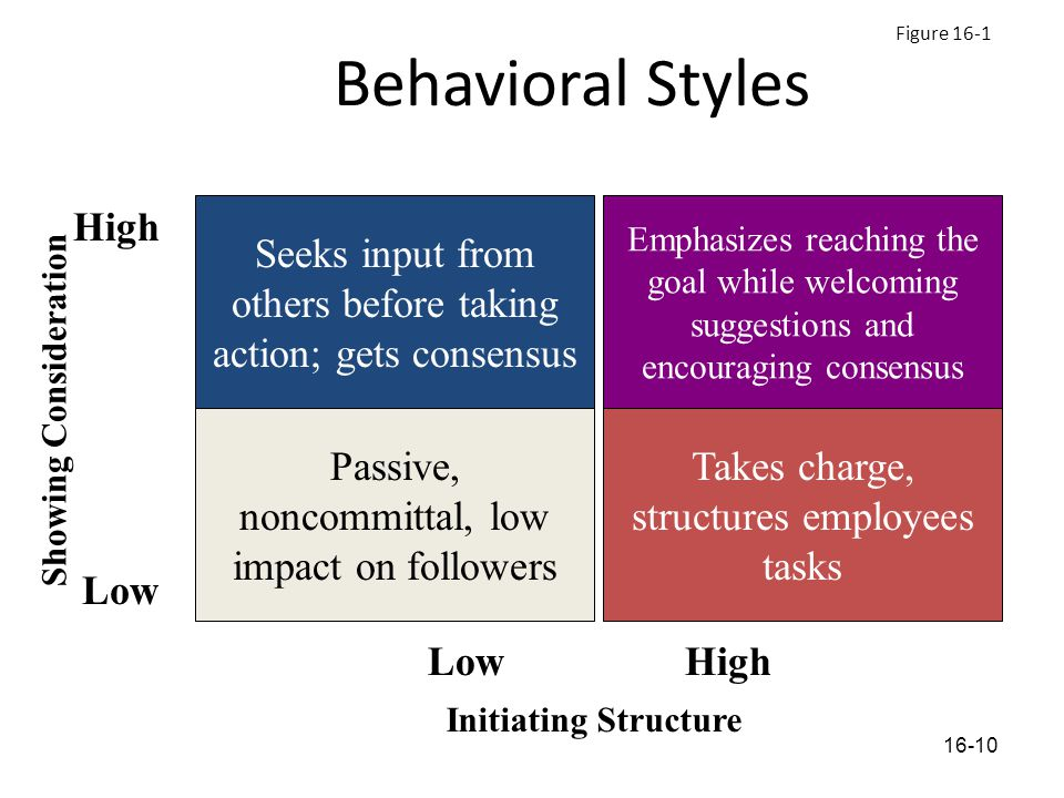 Behavioral Styles Seeks input from others before taking action; gets consensus High Low Showing Consideration Initiating Structure Passive, noncommittal, low impact on followers Takes charge, structures employees tasks Emphasizes reaching the goal while welcoming suggestions and encouraging consensus Figure