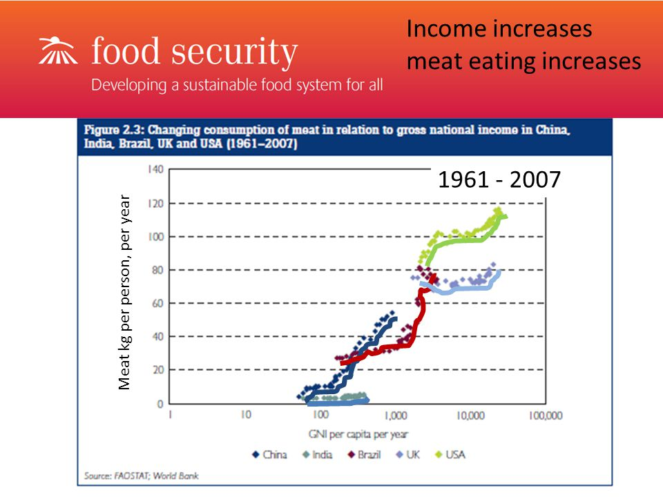 Income increases meat eating increases Meat kg per person, per year