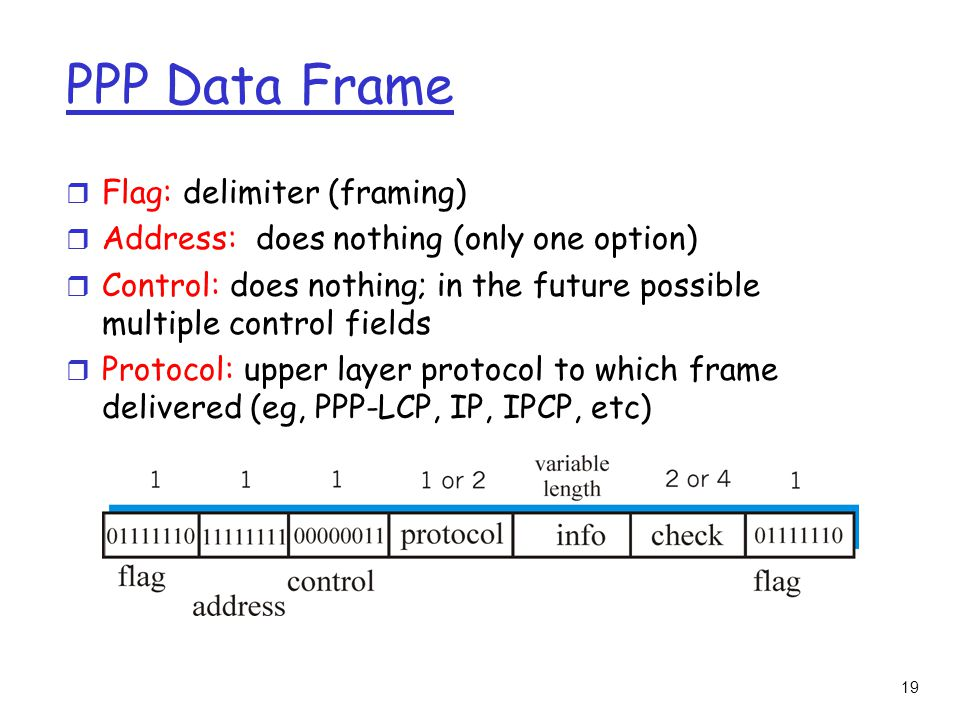 19 PPP Data Frame r Flag: delimiter (framing) r Address: does nothing (only one option) r Control: does nothing; in the future possible multiple control fields r Protocol: upper layer protocol to which frame delivered (eg, PPP-LCP, IP, IPCP, etc)