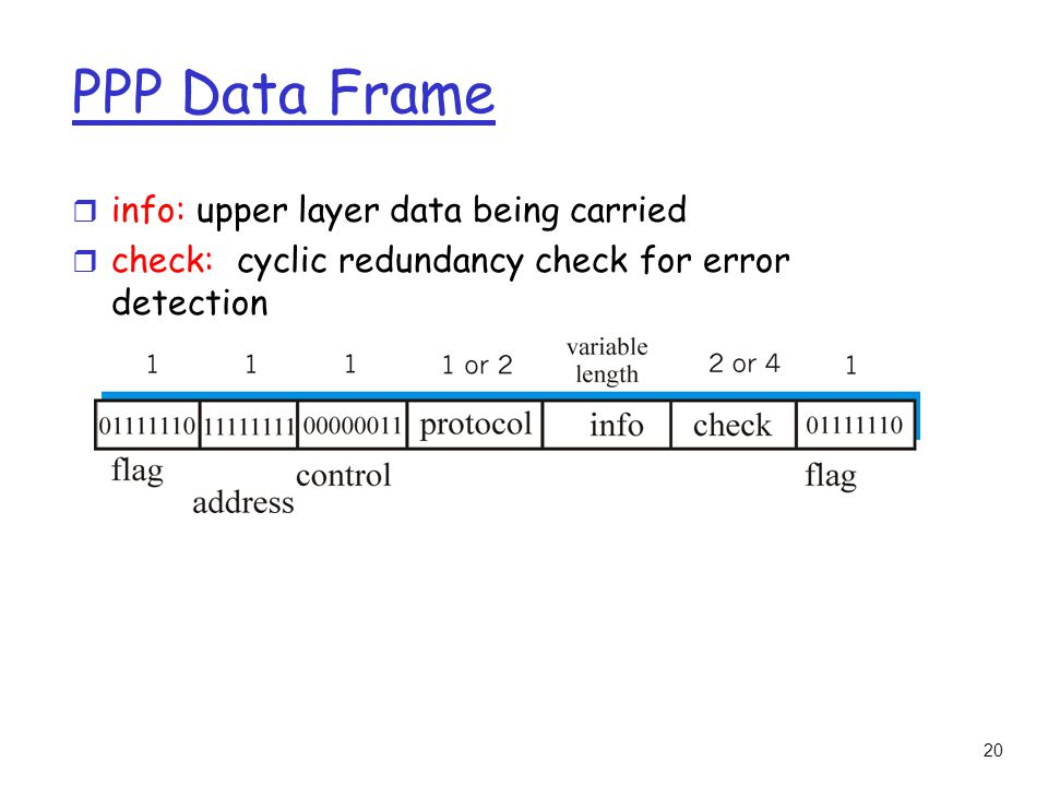20 PPP Data Frame r info: upper layer data being carried r check: cyclic redundancy check for error detection