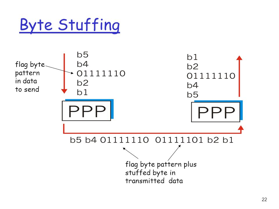 22 Byte Stuffing flag byte pattern in data to send flag byte pattern plus stuffed byte in transmitted data