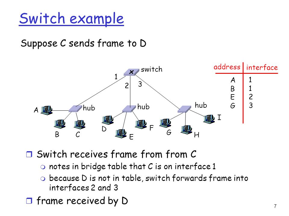 7 Switch example Suppose C sends frame to D r Switch receives frame from from C m notes in bridge table that C is on interface 1 m because D is not in table, switch forwards frame into interfaces 2 and 3 r frame received by D hub switch A B C D E F G H I address interface ABEGABEG