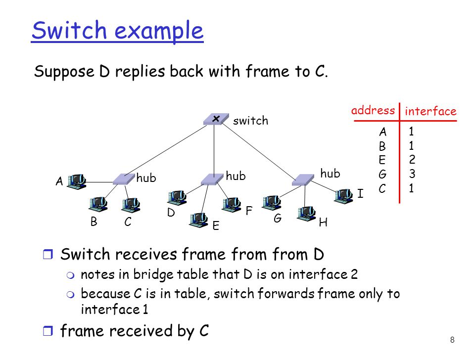 8 Switch example Suppose D replies back with frame to C.