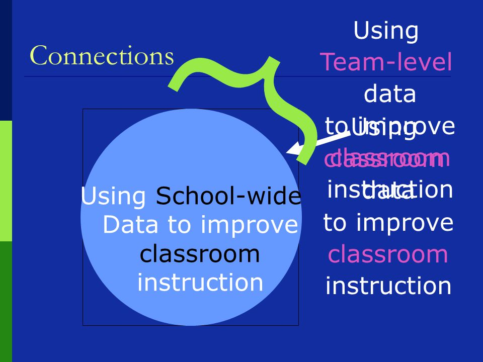 Connections Using School-wide Data to improve classroom instruction Using classroom data to improve classroom instruction } Using Team-level data to improve classroom instruction