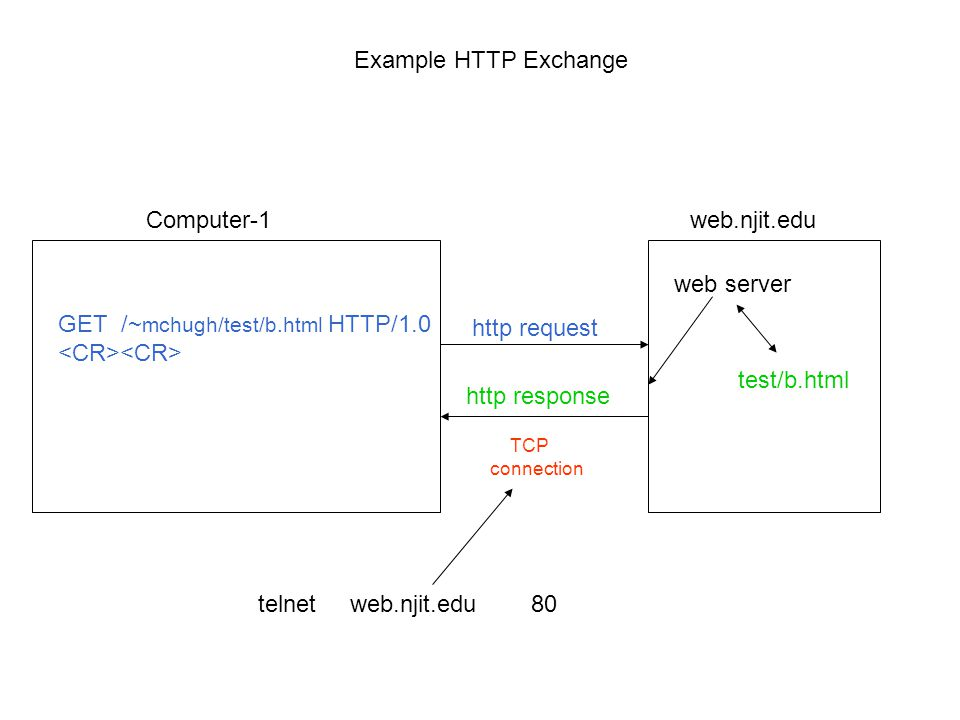 HTTP Exercise 01. Three Internet Protocols IP TCP HTTP Routes ...