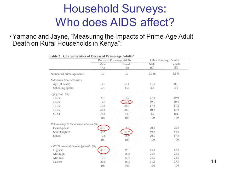 14 Household Surveys: Who does AIDS affect.