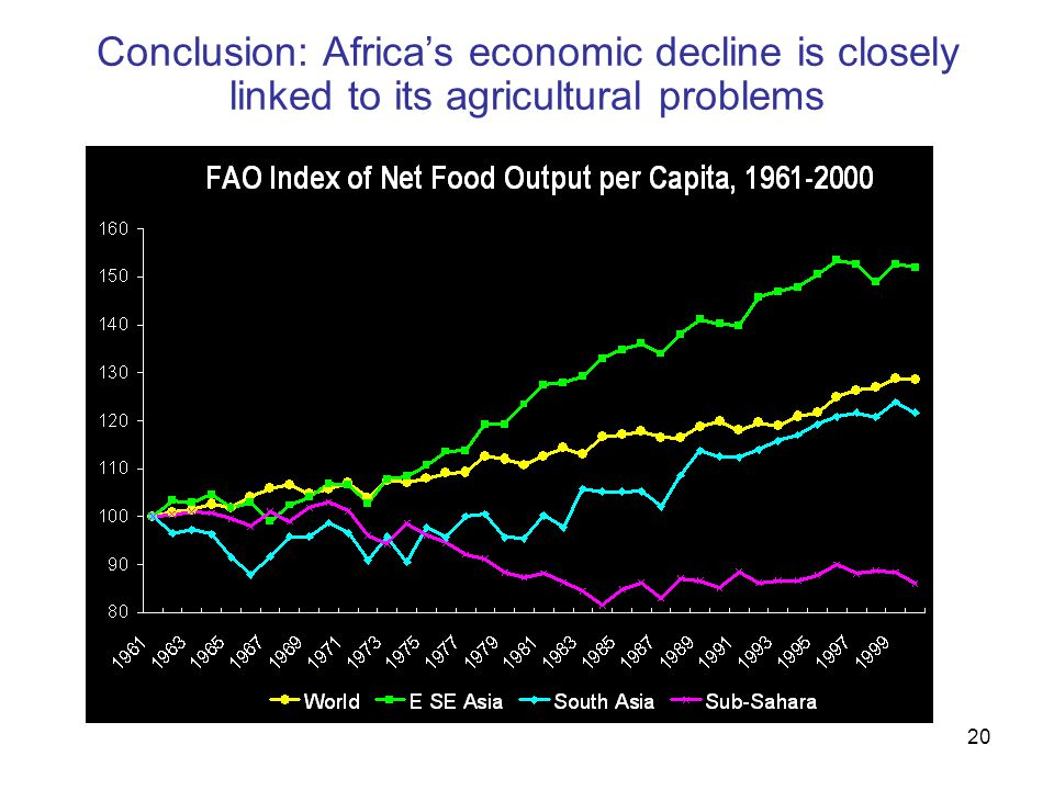 20 Conclusion: Africa's economic decline is closely linked to its agricultural problems