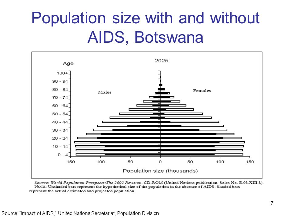7 Population size with and without AIDS, Botswana Source: Impact of AIDS, United Nations Secretariat, Population Division