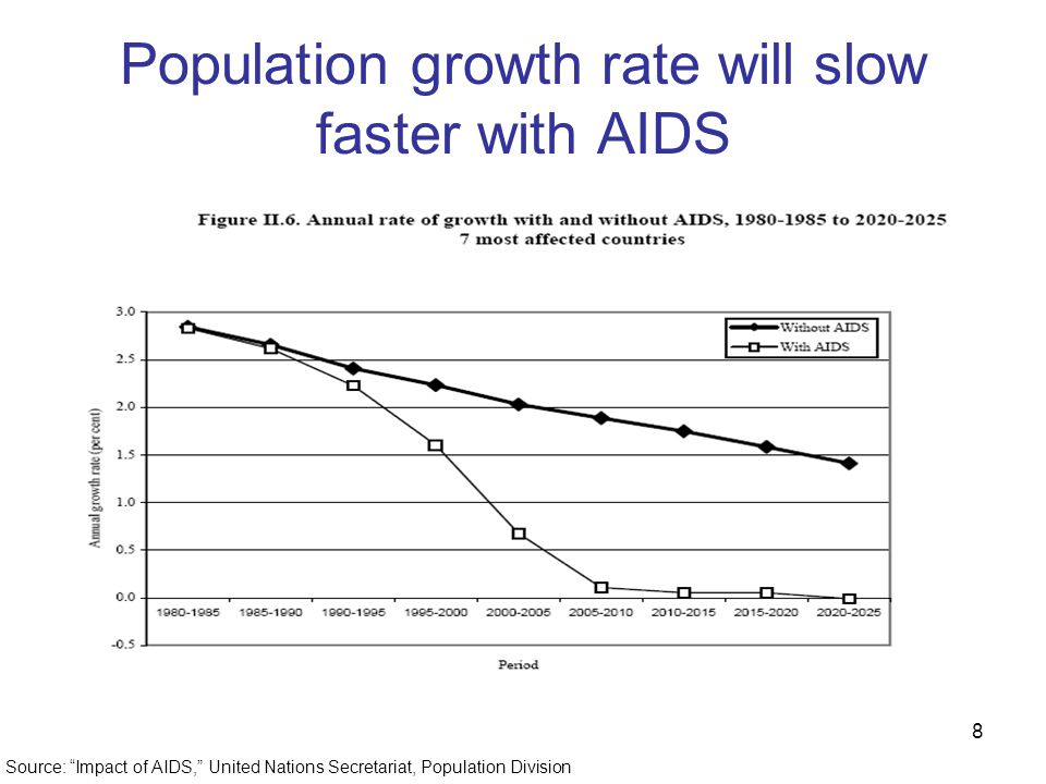 8 Population growth rate will slow faster with AIDS Source: Impact of AIDS, United Nations Secretariat, Population Division