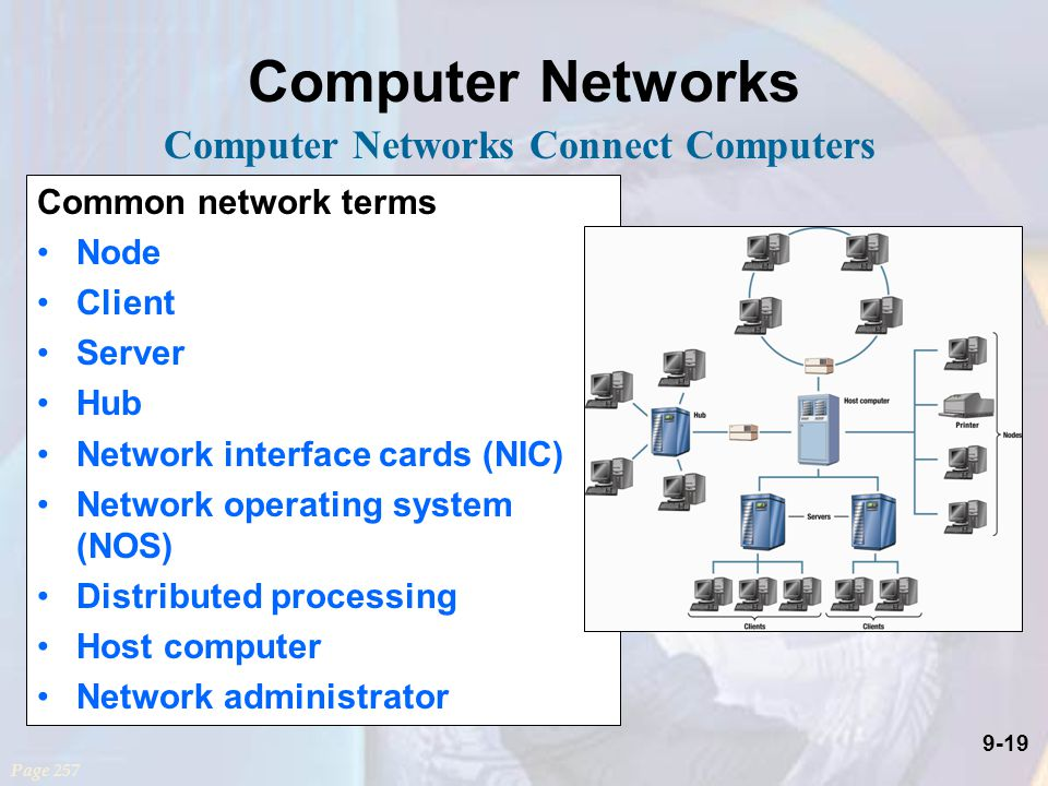 9-19 Computer Networks Common network terms Node Client Server Hub Network interface cards (NIC) Network operating system (NOS) Distributed processing Host computer Network administrator Page 257 Computer Networks Connect Computers