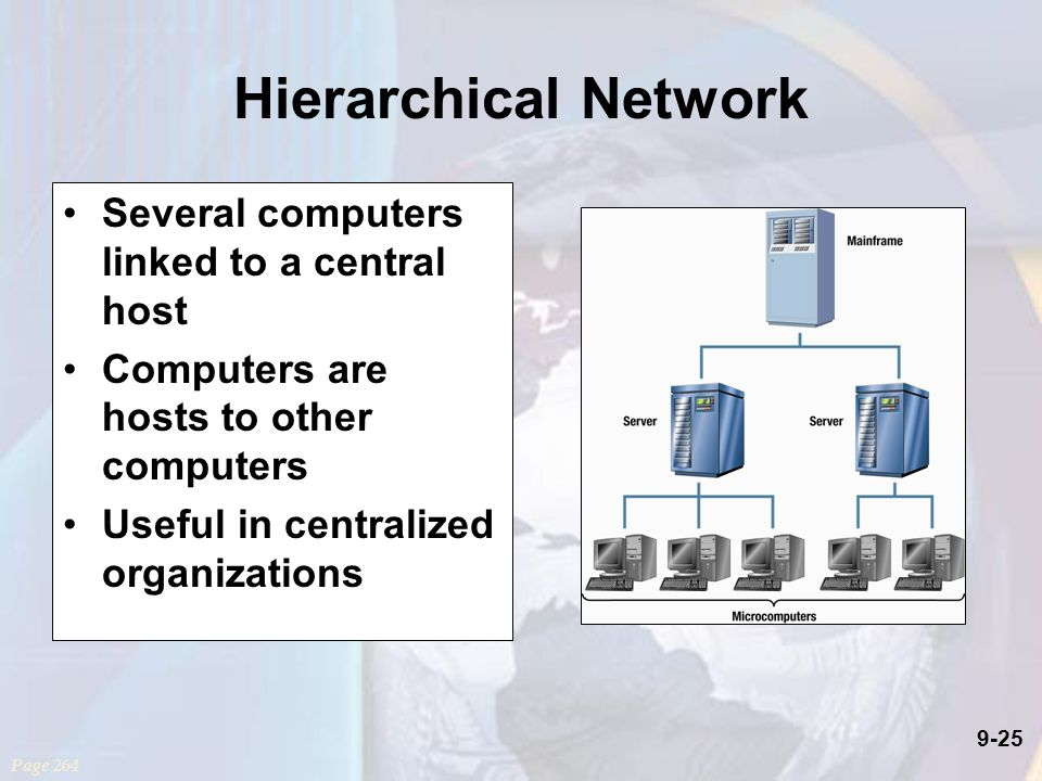 9-25 Hierarchical Network Several computers linked to a central host Computers are hosts to other computers Useful in centralized organizations Page 264