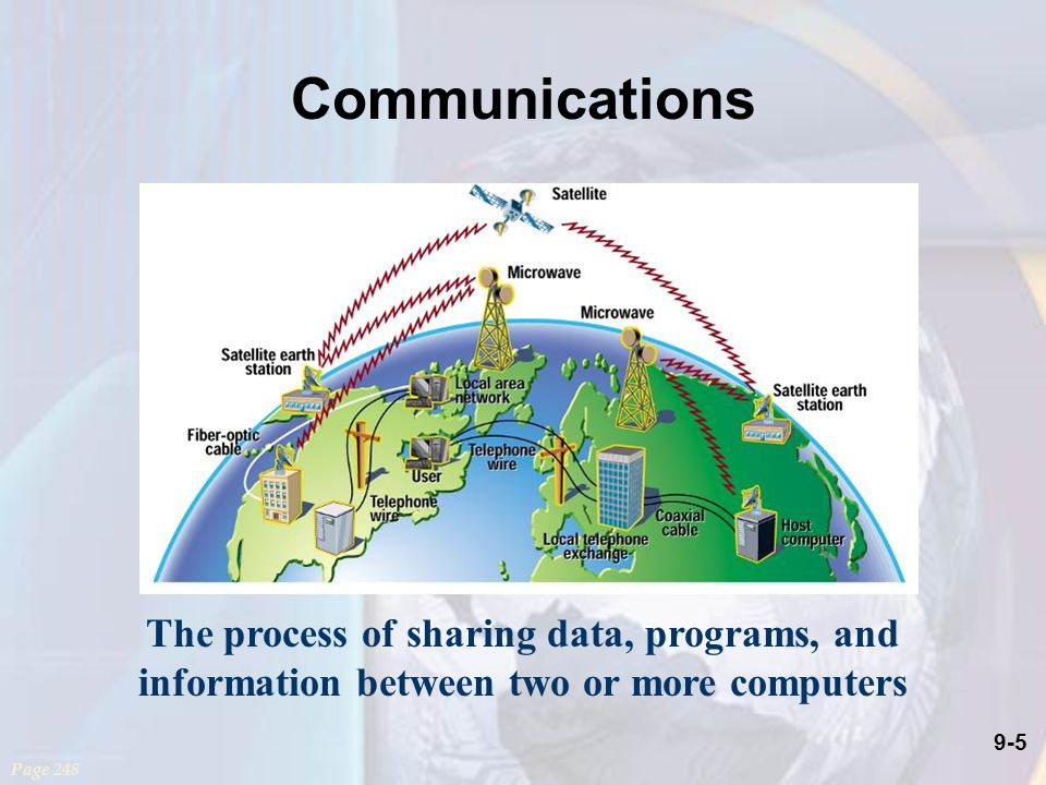 9-5 Communications The process of sharing data, programs, and information between two or more computers Page 248
