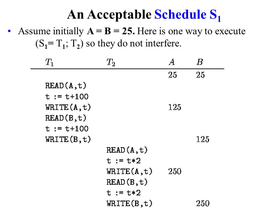 An Acceptable Schedule S 1 Assume initially A = B = 25.