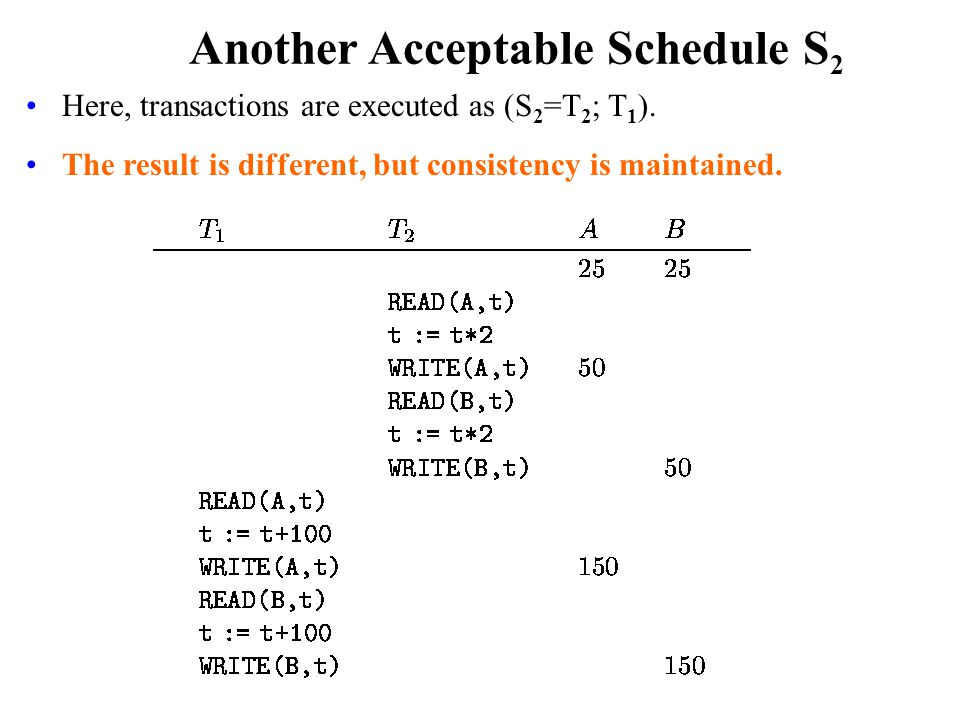 Another Acceptable Schedule S 2 Here, transactions are executed as (S 2 =T 2 ; T 1 ).