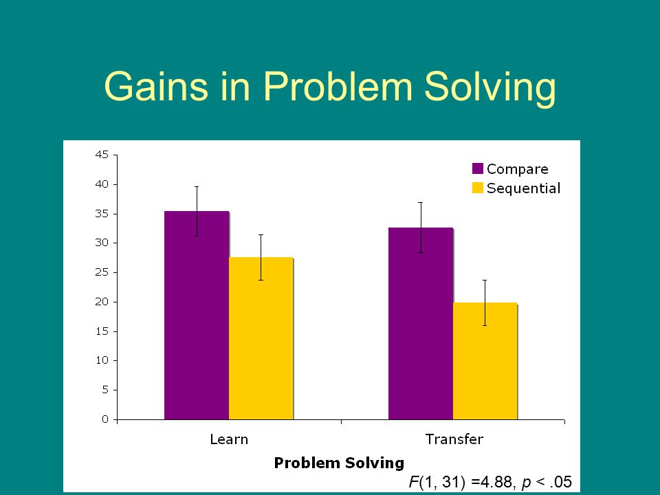 Gains in Problem Solving F(1, 31) =4.88, p <.05