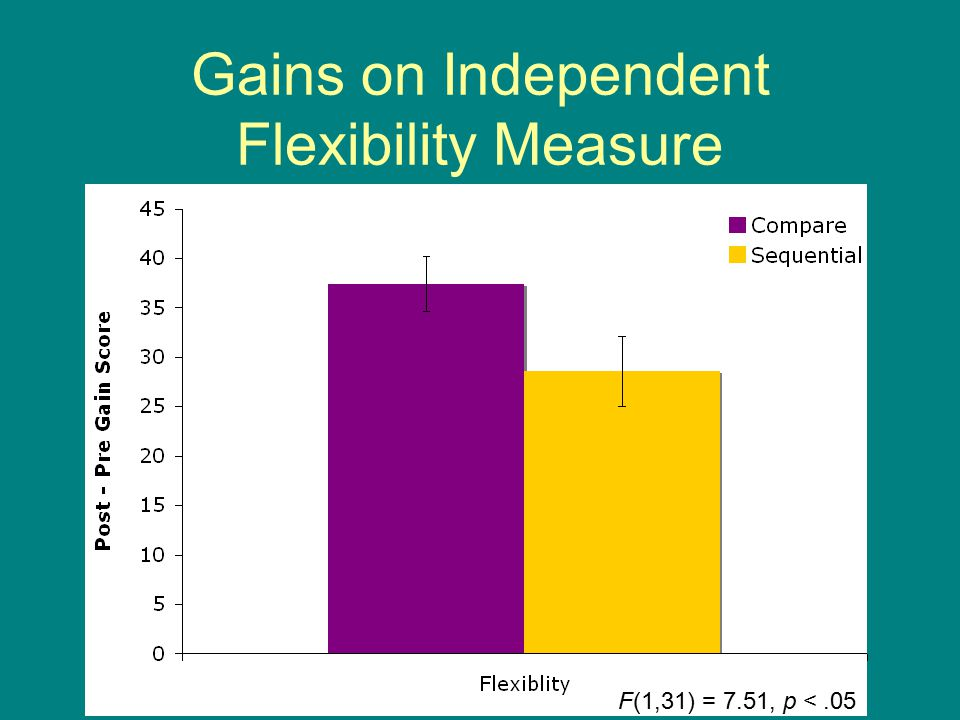 Gains on Independent Flexibility Measure F(1,31) = 7.51, p <.05