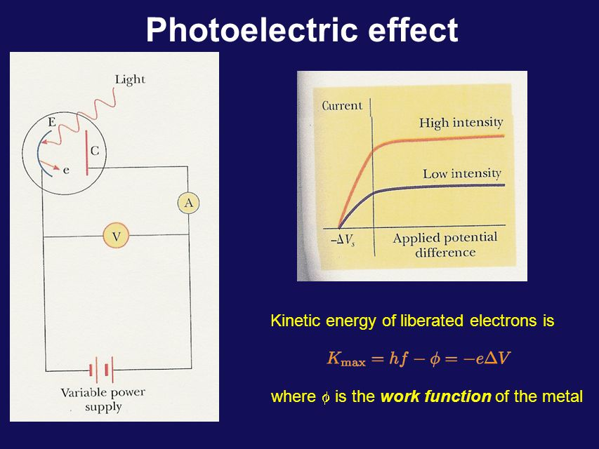 Photoelectric effect Kinetic energy of liberated electrons is where  is the work function of the metal