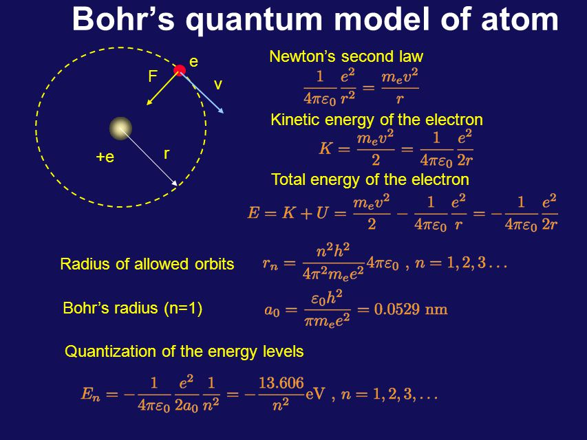 Bohr's quantum model of atom +e e r F v Newton's second law Kinetic energy of the electron Total energy of the electron Radius of allowed orbits Bohr's radius (n=1) Quantization of the energy levels