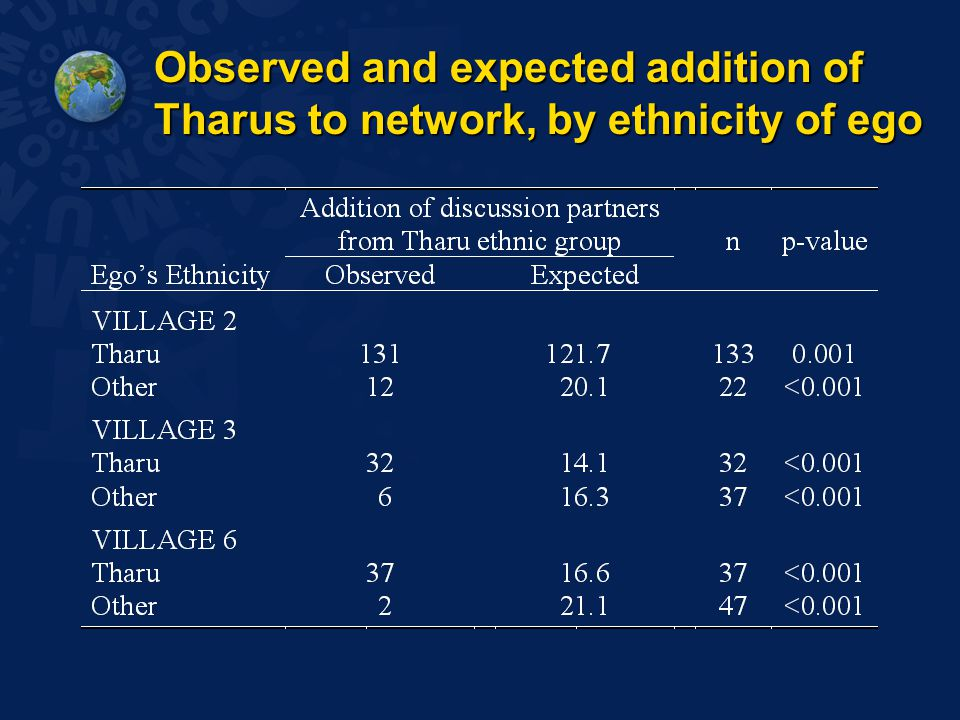 Observed and expected addition of Tharus to network, by ethnicity of ego