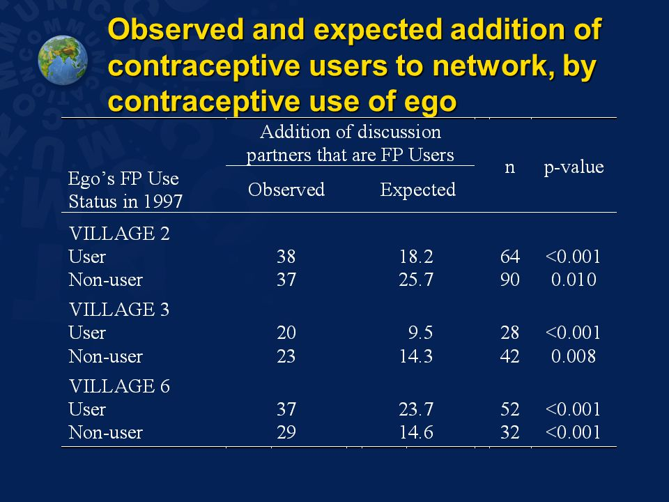 Observed and expected addition of contraceptive users to network, by contraceptive use of ego