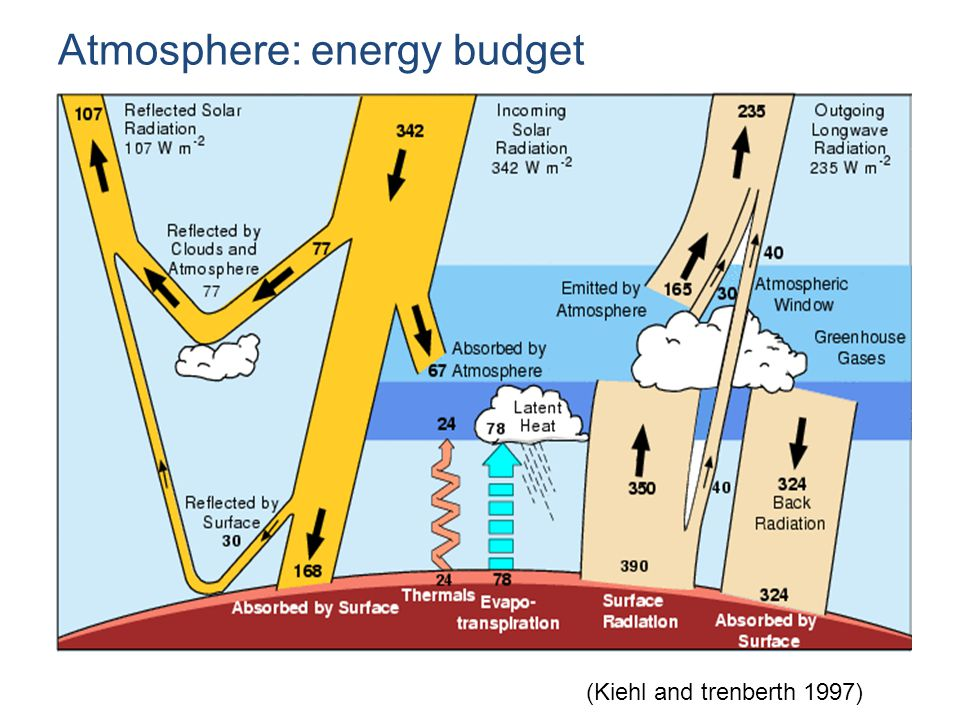Atmosphere: energy budget (Kiehl and trenberth 1997)