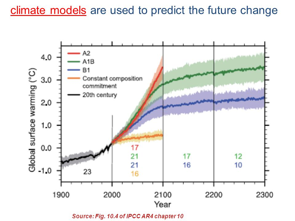 climate models are used to predict the future change Source: Fig of IPCC AR4 chapter 10