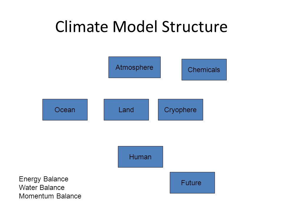 Climate Model Structure Atmosphere Ocean Chemicals CryophereLand Future Human Energy Balance Water Balance Momentum Balance