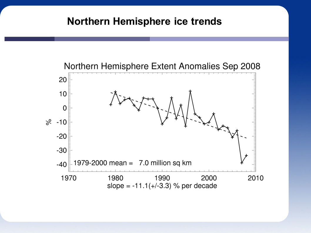 Northern Hemisphere ice trends