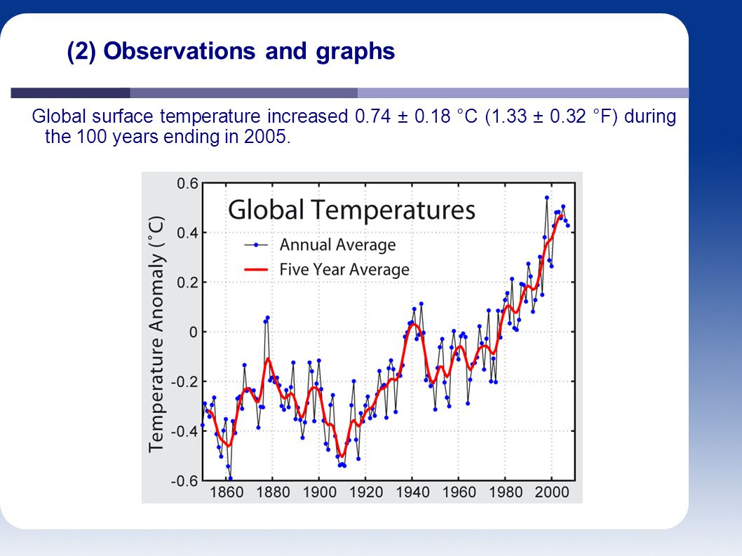 (2) Observations and graphs Global surface temperature increased 0.74 ± 0.18 °C (1.33 ± 0.32 °F) during the 100 years ending in 2005.