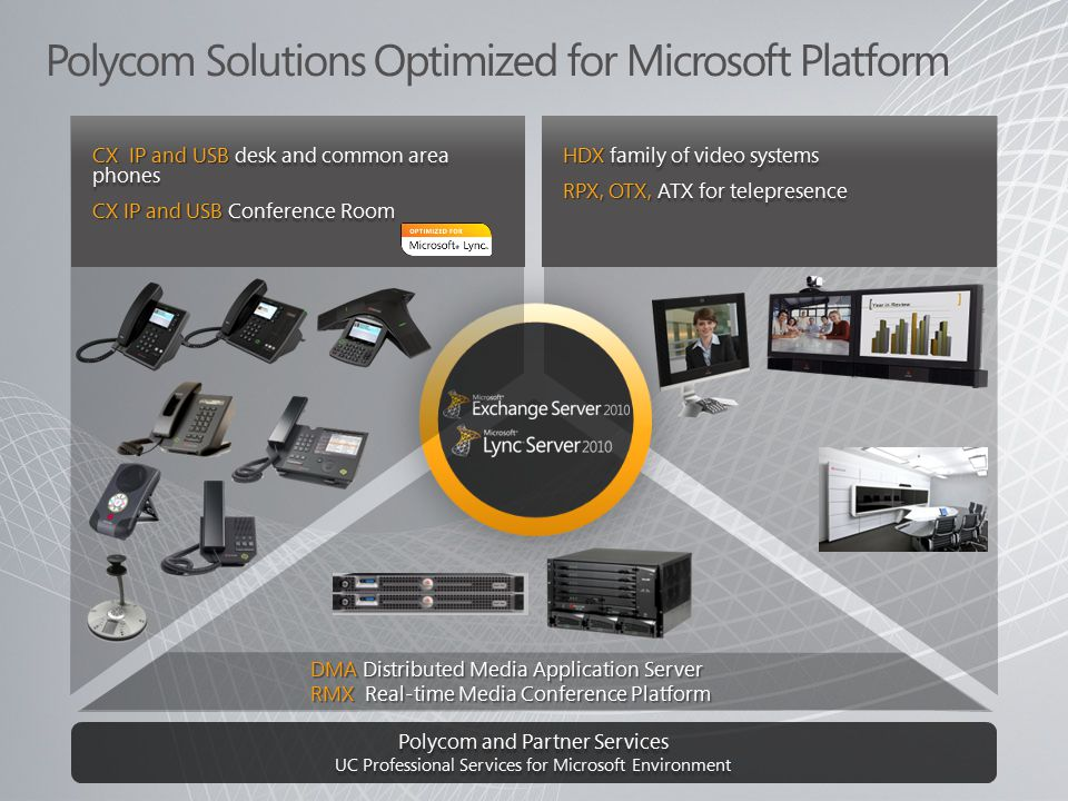 Polycom Solutions Optimized for Microsoft Platform HDX family of video systems RPX, OTX, ATX for telepresence DMA Distributed Media Application Server RMX Real-time Media Conference Platform Polycom and Partner Services UC Professional Services for Microsoft Environment CX IP and USB desk and common area phones CX IP and USB Conference Room