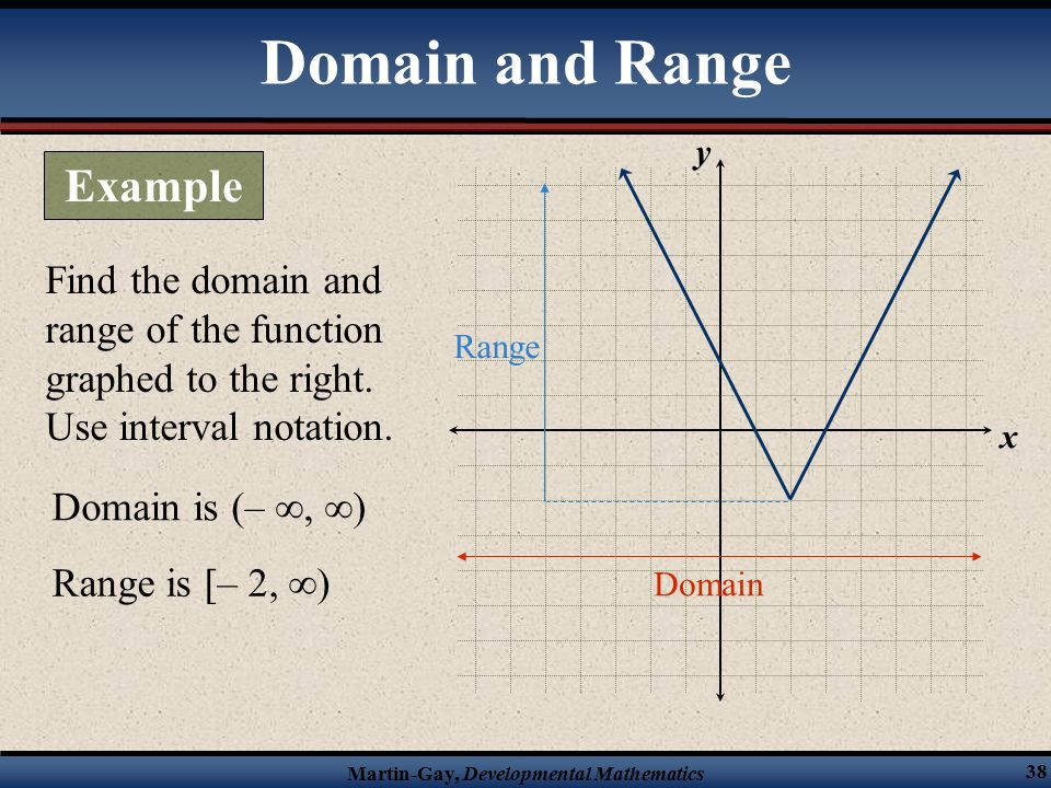 Martin-Gay, Developmental Mathematics 38 Find the domain and range of the function graphed to the right.