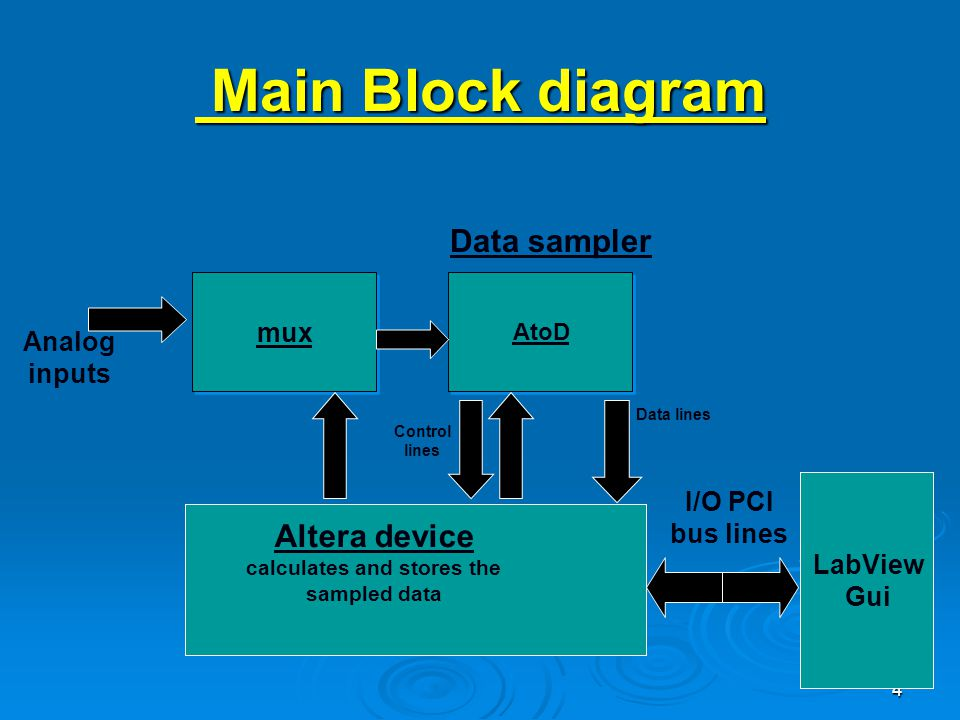 4 AtoD Data sampler I/O PCI bus lines Altera device calculates and stores the sampled data Main Block diagram Main Block diagram Data lines Control lines Analog inputs LabView Gui mux