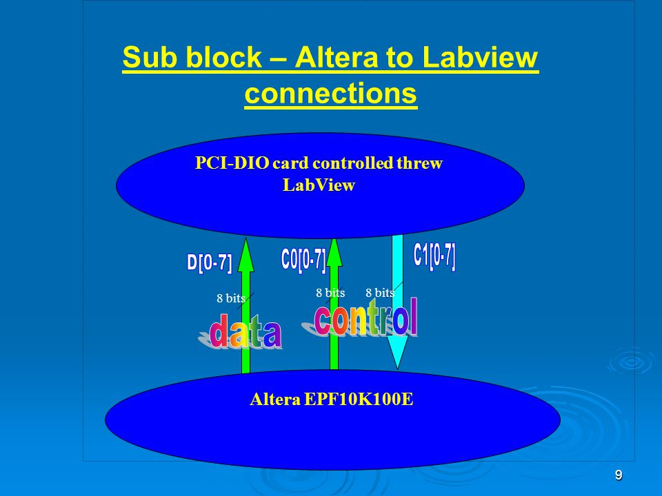 9 Sub block – Altera to Labview connections 8 bits PCI-DIO card controlled threw LabView Altera EPF10K100E