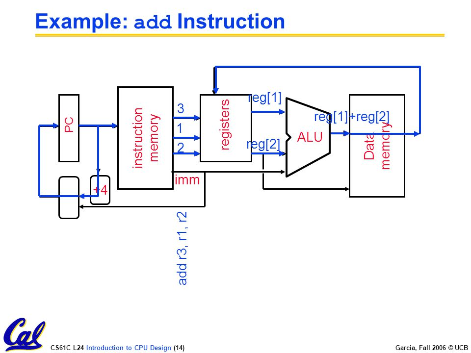 CS61C L24 Introduction to CPU Design (14) Garcia, Fall 2006 © UCB Example: add Instruction PC instruction memory +4 registers ALU Data memory imm add r3, r1, r2 reg[1]+reg[2] reg[2] reg[1]