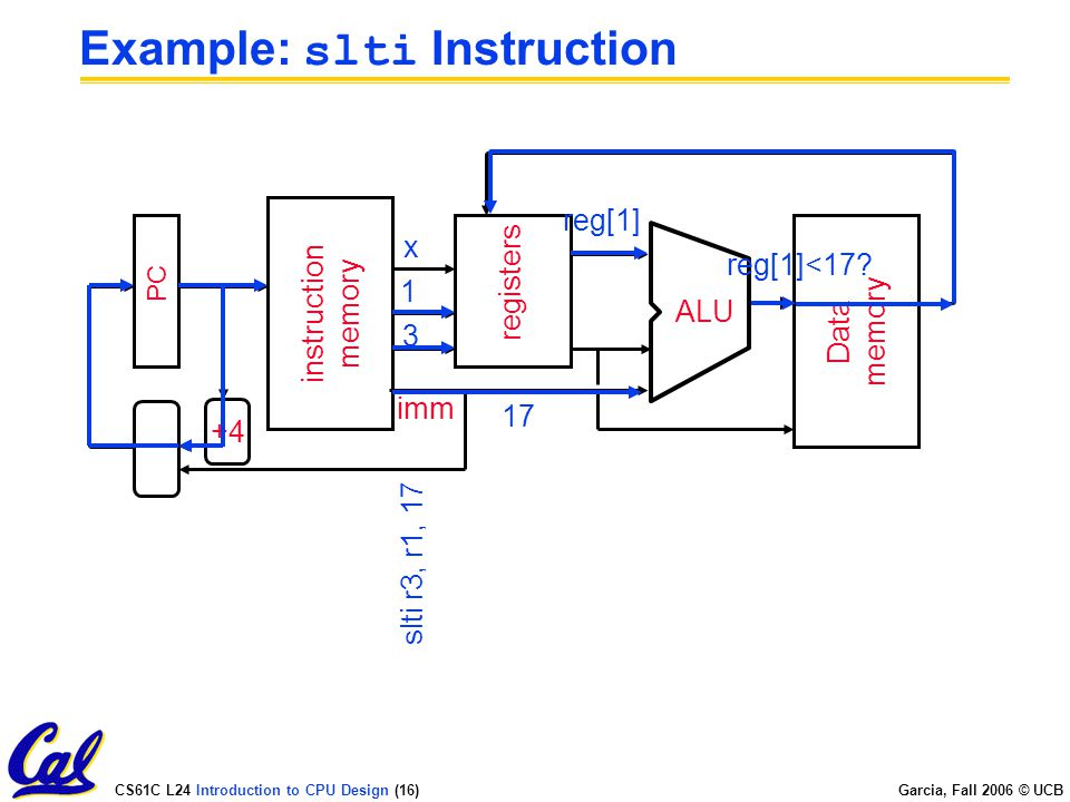 CS61C L24 Introduction to CPU Design (16) Garcia, Fall 2006 © UCB Example: slti Instruction PC instruction memory +4 registers ALU Data memory imm 3 1 x slti r3, r1, 17 reg[1]<17.