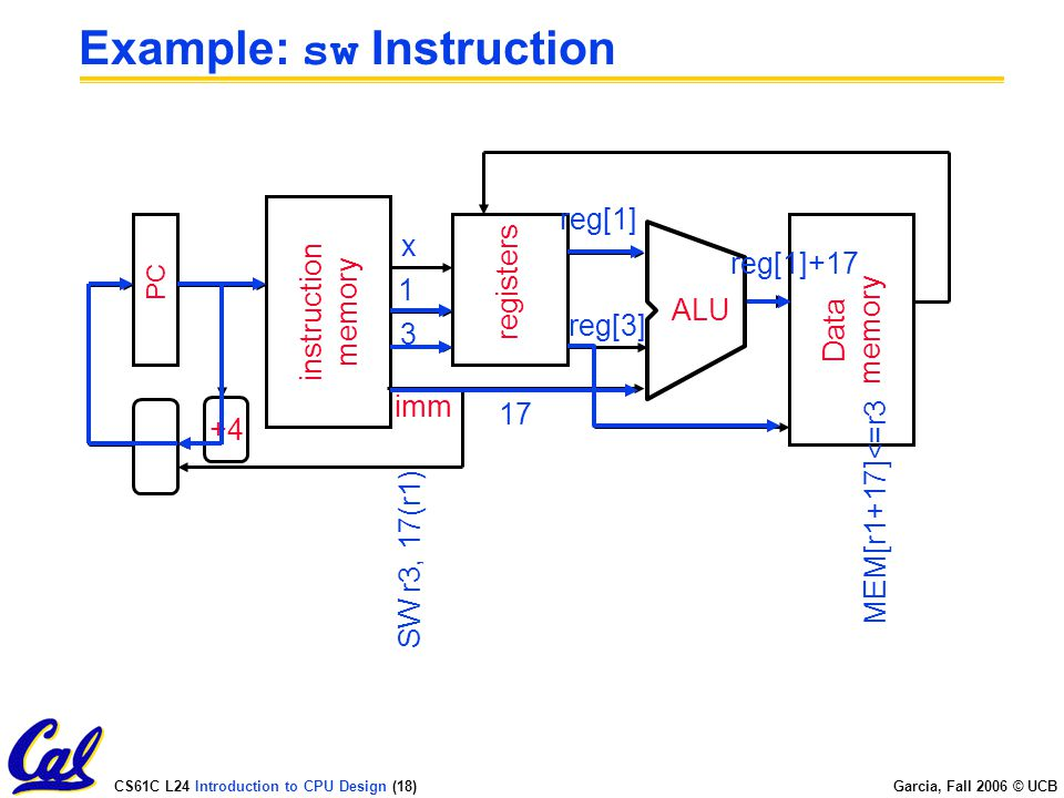 CS61C L24 Introduction to CPU Design (18) Garcia, Fall 2006 © UCB Example: sw Instruction PC instruction memory +4 registers ALU Data memory imm 3 1 x SW r3, 17(r1) reg[1]+17 17reg[1] MEM[r1+17]<=r3 reg[3]