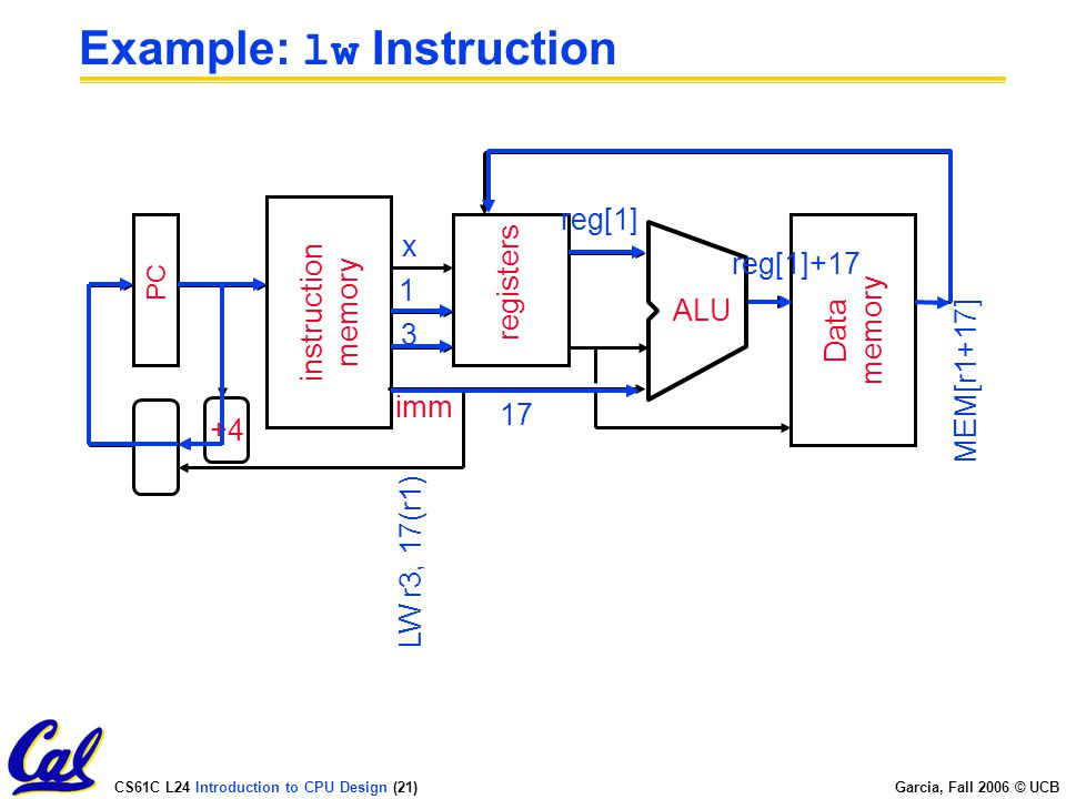 CS61C L24 Introduction to CPU Design (21) Garcia, Fall 2006 © UCB Example: lw Instruction PC instruction memory +4 registers ALU Data memory imm 3 1 x LW r3, 17(r1) reg[1]+17 17reg[1] MEM[r1+17]