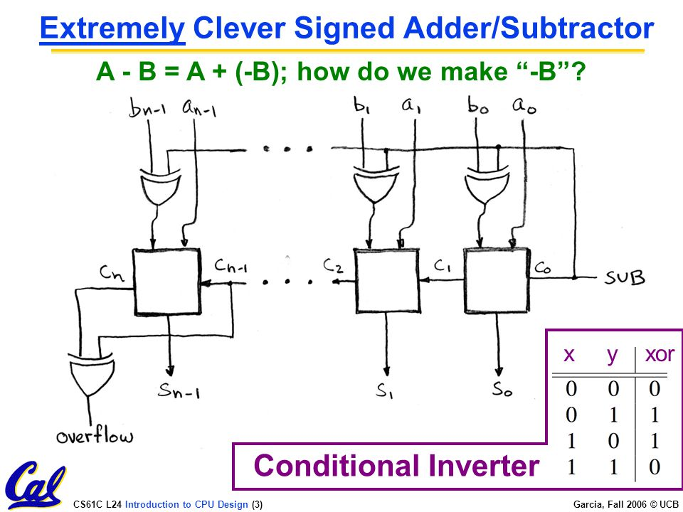CS61C L24 Introduction to CPU Design (3) Garcia, Fall 2006 © UCB Extremely Clever Signed Adder/Subtractor xyxor Conditional Inverter A - B = A + (-B); how do we make -B