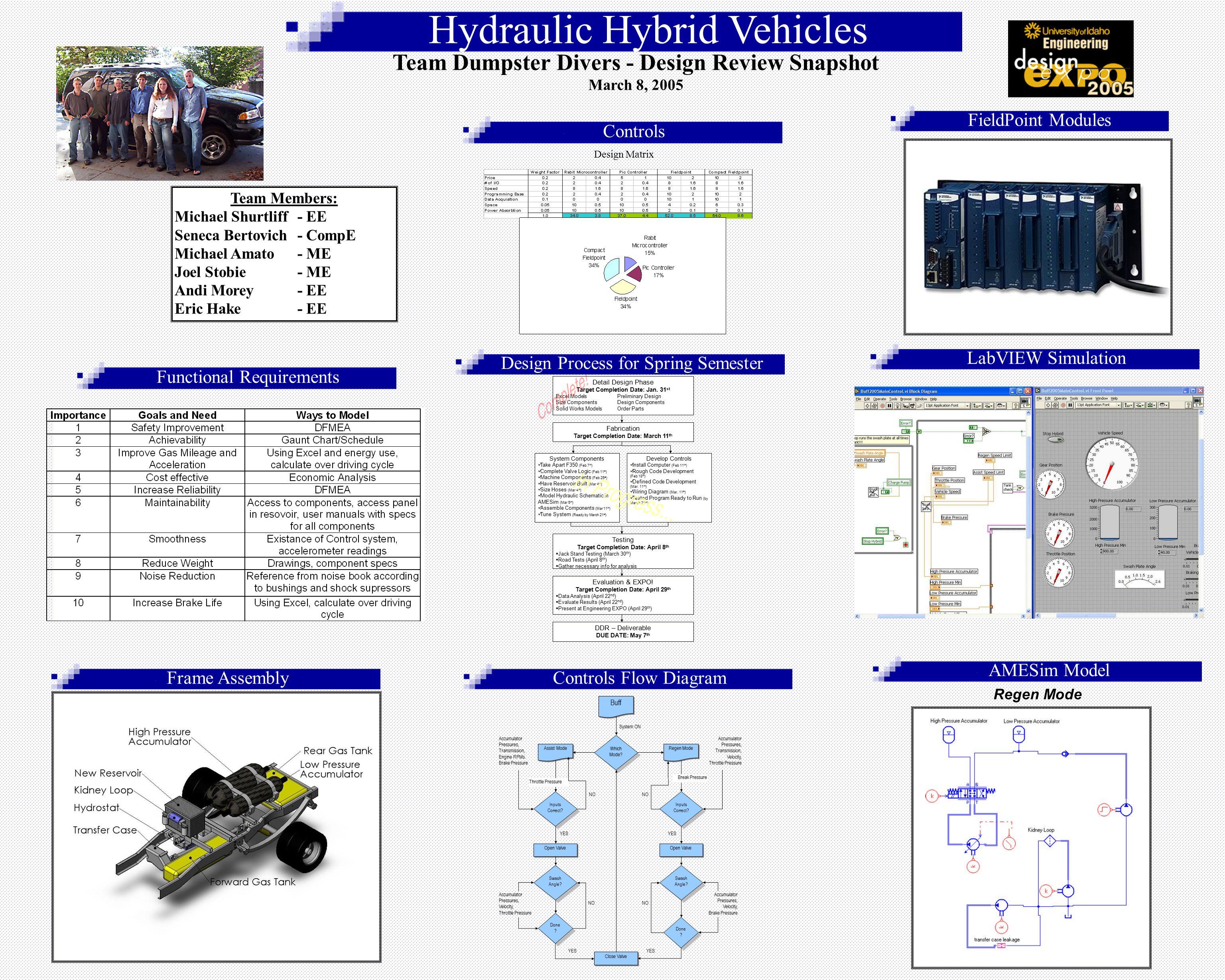 1 Hydraulic Hybrid Vehicles Team Dumpster Divers Design Review Snapshot March 8 2005 Members Michael Shurtliff Ee Seneca Bertovich Compe