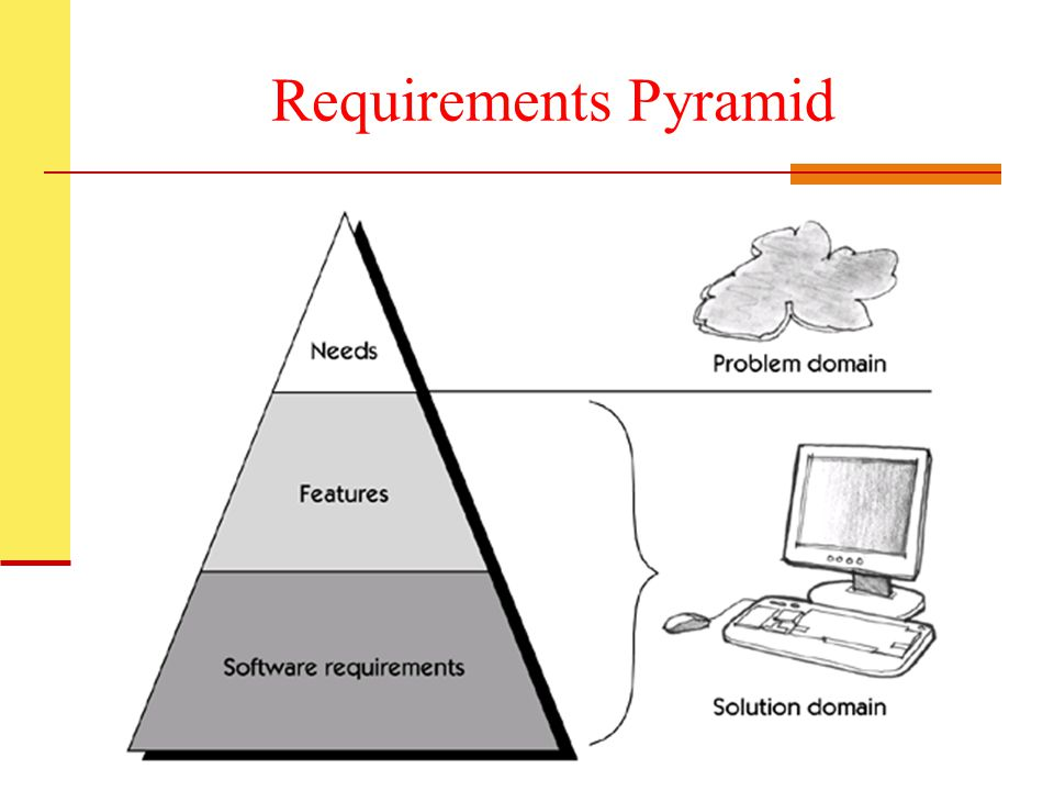 Requirements Pyramid