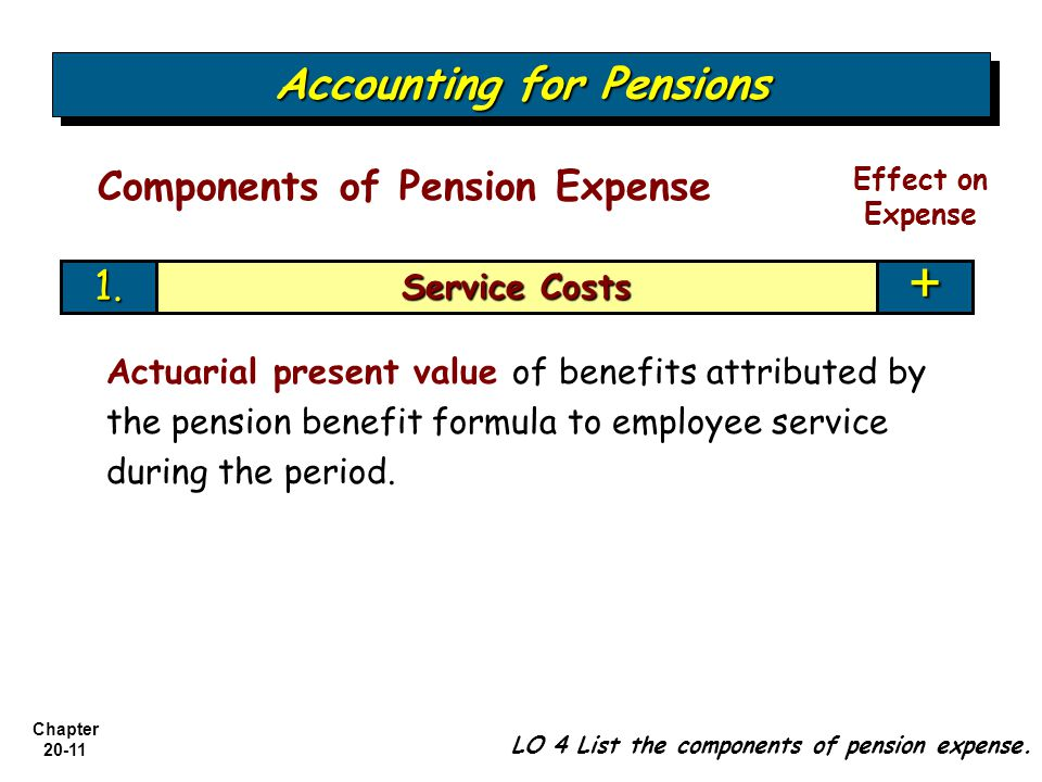 Chapter Service Costs + Accounting for Pensions LO 4 List the components of pension expense.